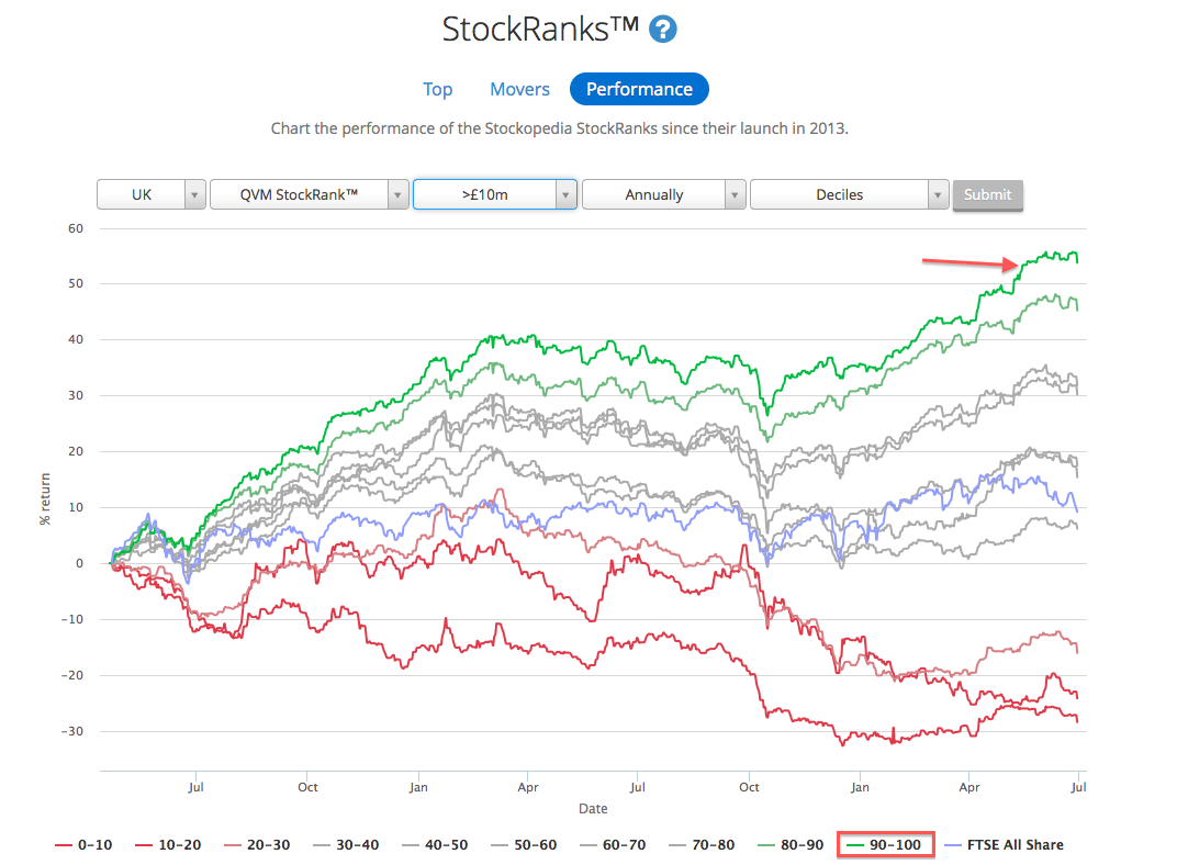 Stockopedia StockRank Performance Annual