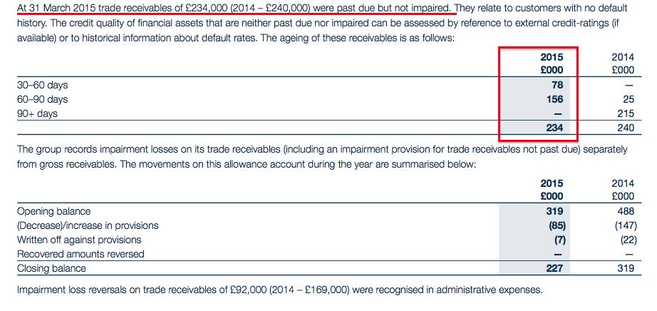 CGS AR15 trade receivables