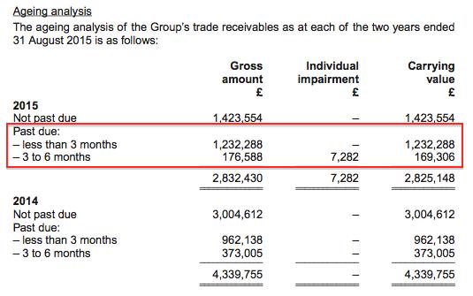 ABDP trade debtors