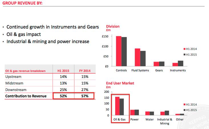 ROR revenue segment oiland gas