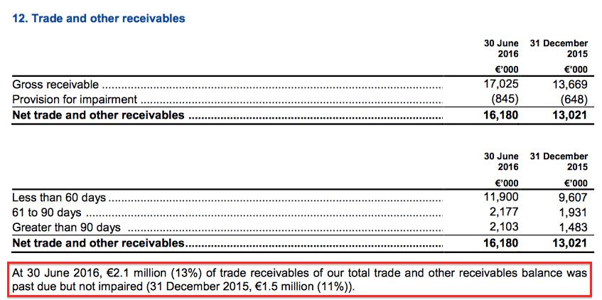 MCON HY16 trade receivables