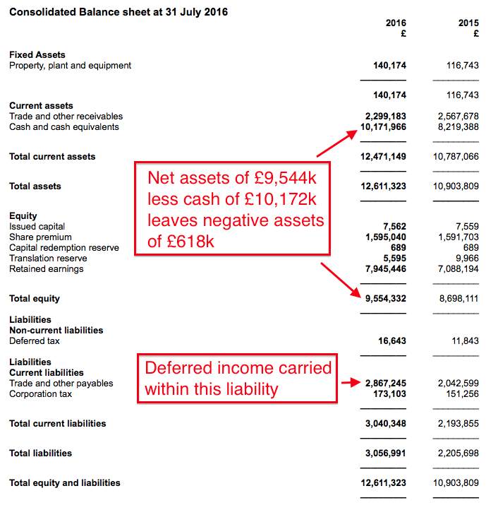 wor-fy16-balance-sheet