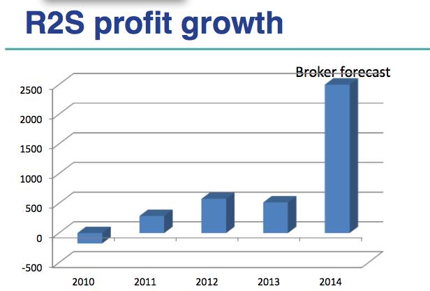 R2S broker forecast