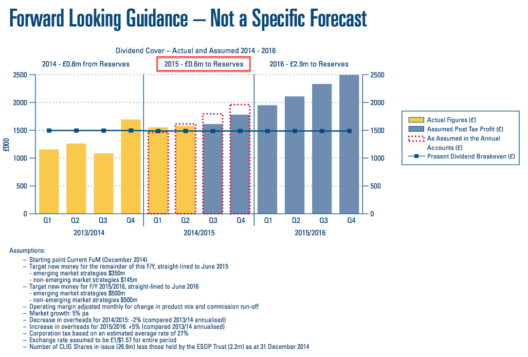 CLIG Forward Earnings Guidance (published January 2015)