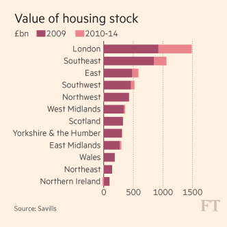 Source: Financial Times, Savills