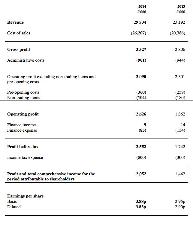TAST FY 2015 results