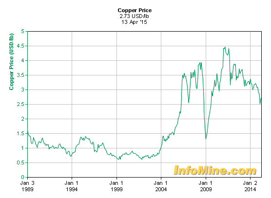 MCON copper price