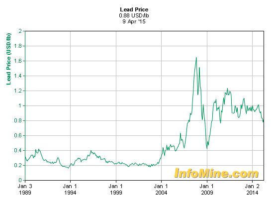 MCON lead price