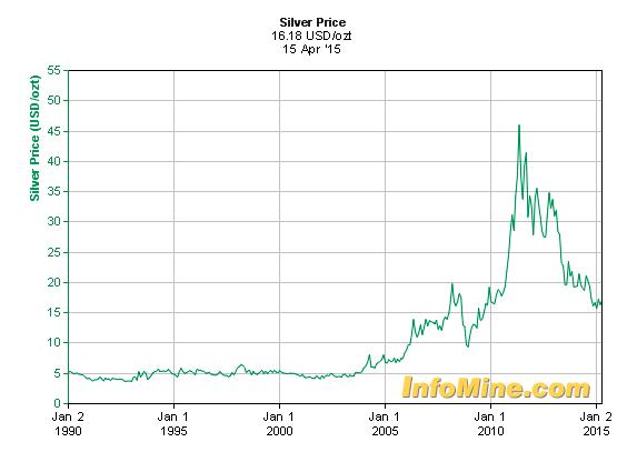 MCON silver price