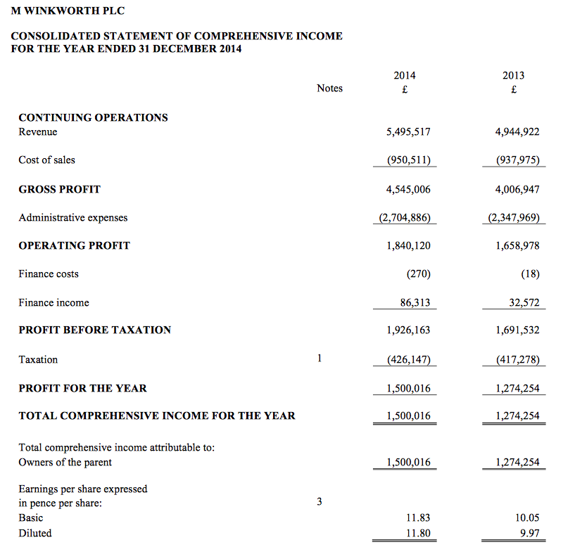 WINK annual results FY 2014