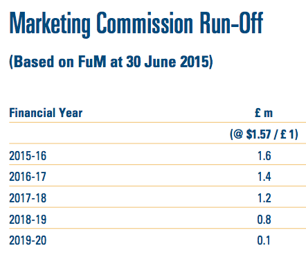 CLIG summary FY15 run-off