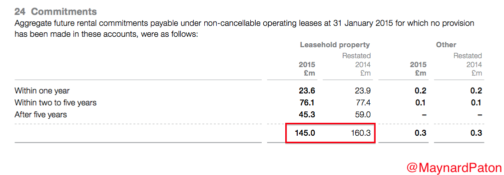 FCCN AR2015 lease commitments