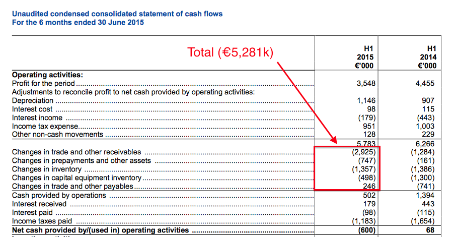 MCON HY15 cash flow