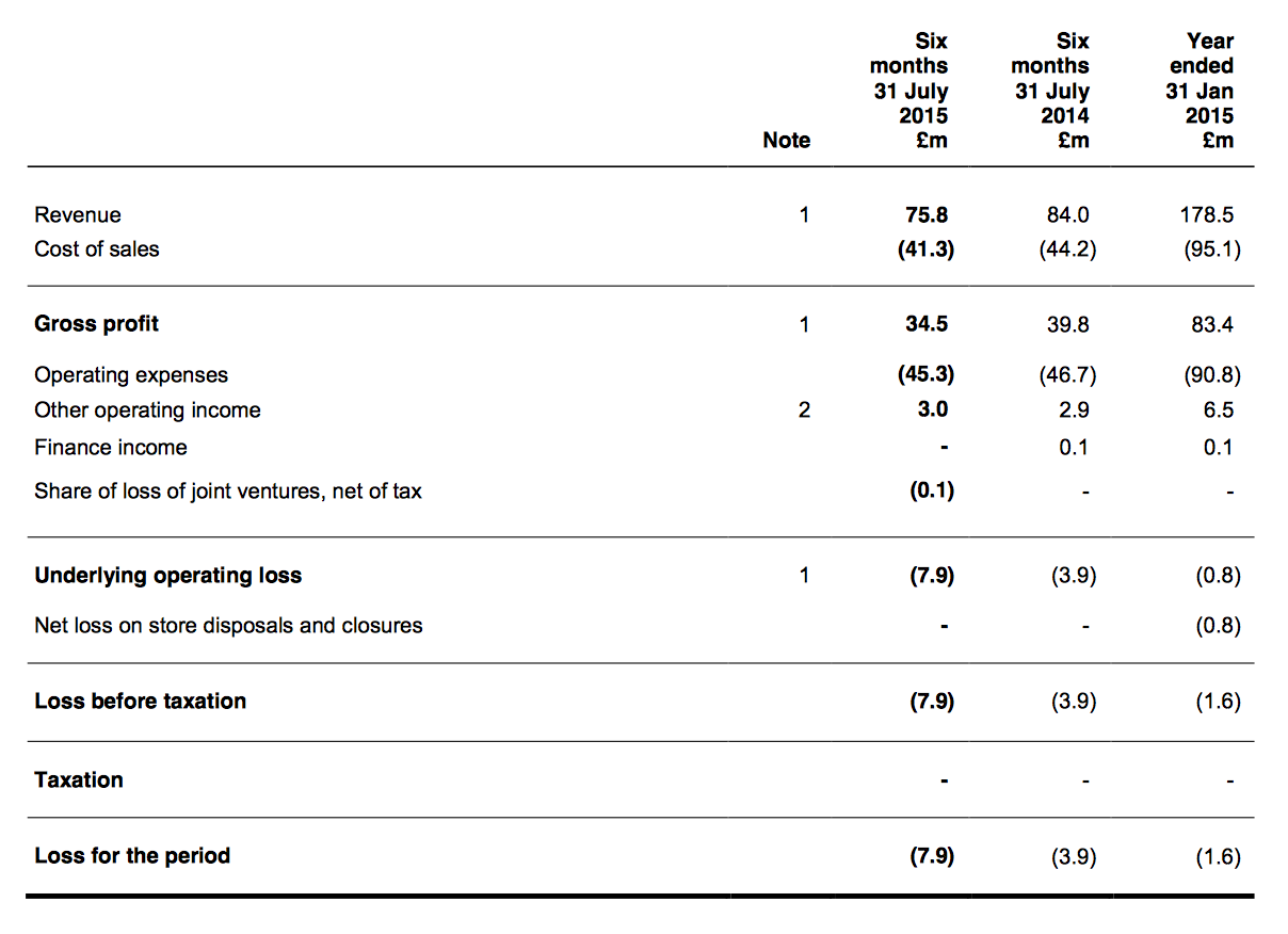 FCCN HY16 results