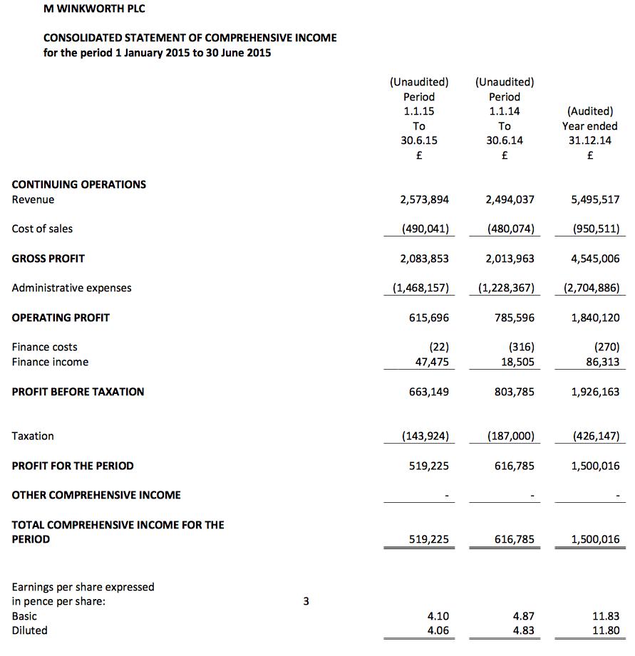 Rent Results: M Winkworth: Rental Goal Looks Promising