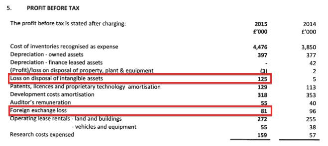 TSTL AR 2015 p&l costs