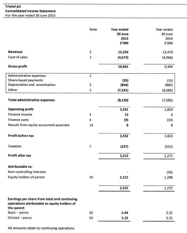 TSTL FY results 2015