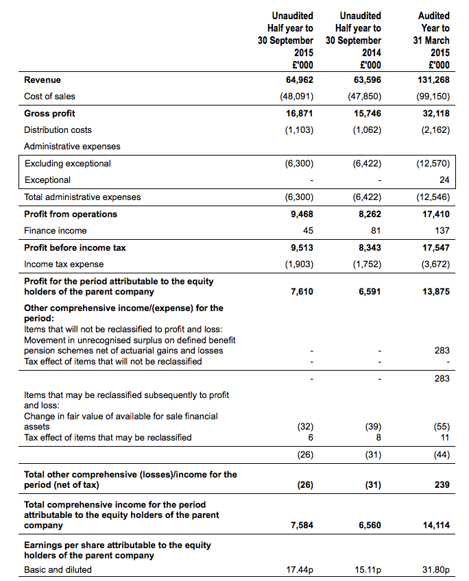 CGS FY 2015 results