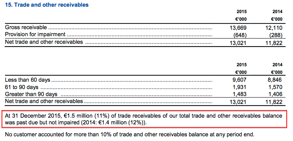 MCON FY15 trade debtors