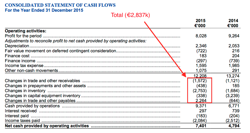 MCON FY2015 cash flow