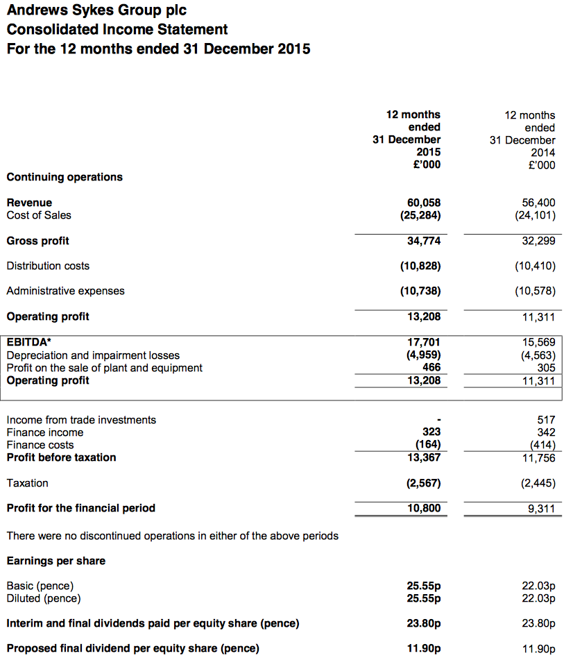 ASY FY15 results