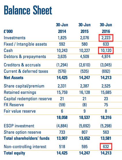 CLIG FY16 balance sheet