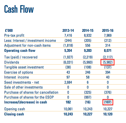 CLIG FY16 cash flow