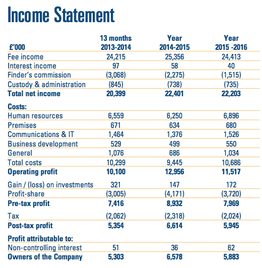 CLIG FY16 income statement