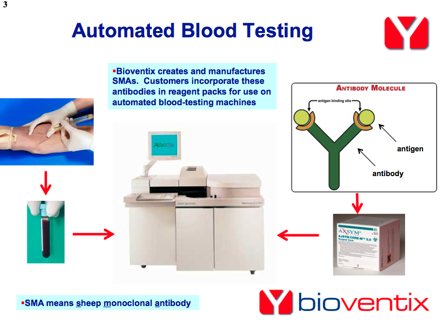 bvxp-blood-test