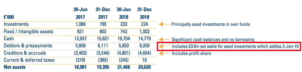 city of london clig h1 2019 results summary balance sheet