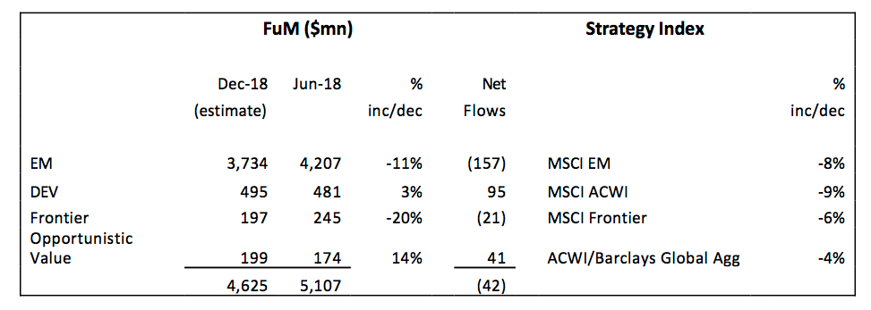 city of london clig h1 2019 results summary funds under management movement