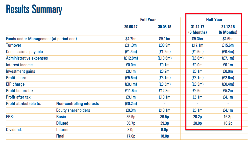 city of london clig h1 2019 results summary revenue and profit