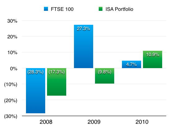 maynard paton fire retire early isa returns 2008 to 2010