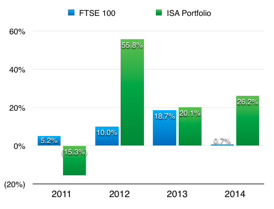 maynard paton fire retire early isa returns 2011 to 2014