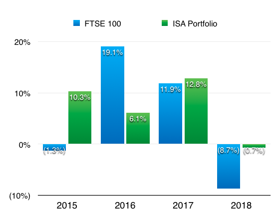 maynard paton fire retire early isa returns 2015 to 2018