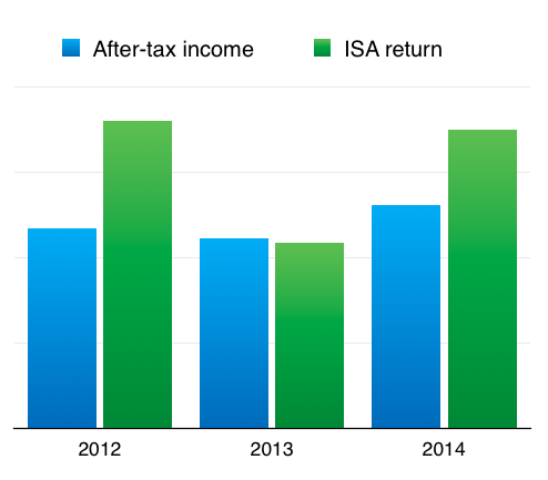 maynard paton fire retire early isa returns versus income 2012 to 2014