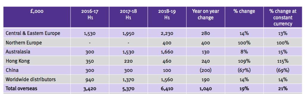 tstl tristel h1 2019 overseas sales table