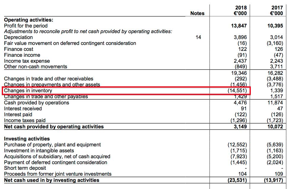 mcon mincon fy 2018 results cash flow