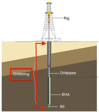 mcon mincon fy 2018 results diagram of drill string