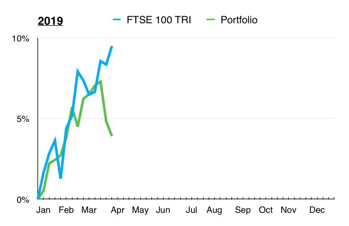 q1 2019 maynard paton portfolio vs ftse 100