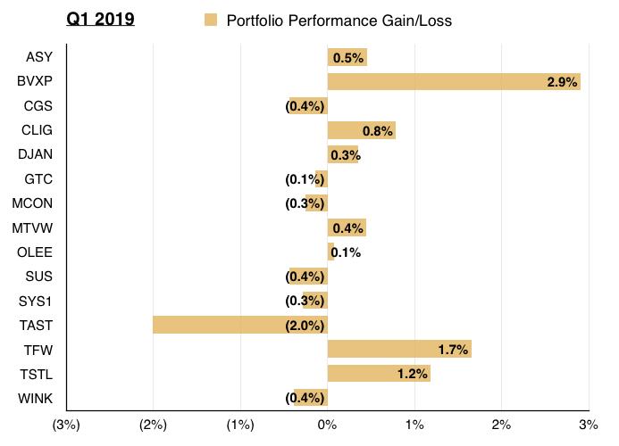 q1 2019 maynard paton portfolio share contribution