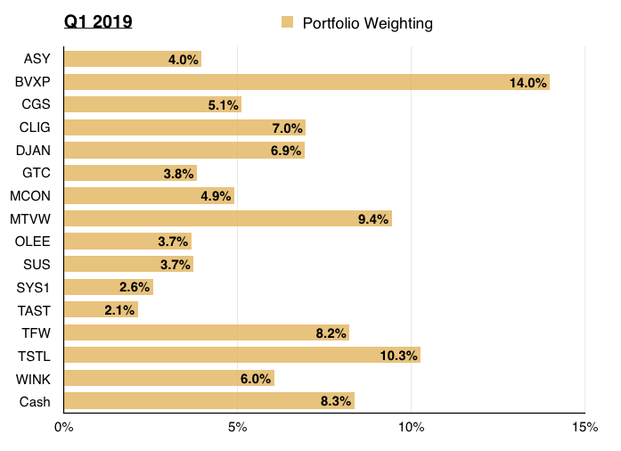 q1 2019 maynard paton portfolio share weightings