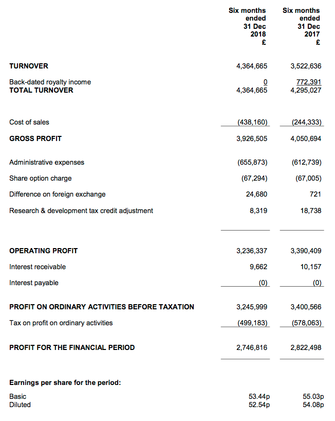 bvxp bioventix hy 2019 results results summary