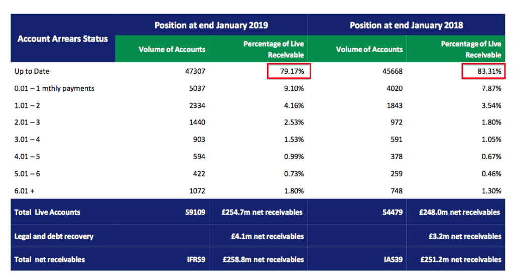 sus s&U fy 2019 results advantage finance overdue accounts