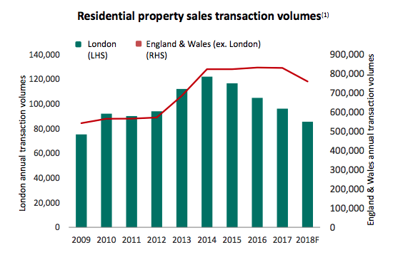 wink m winkworth fy 2018 results foxtons transactions in london
