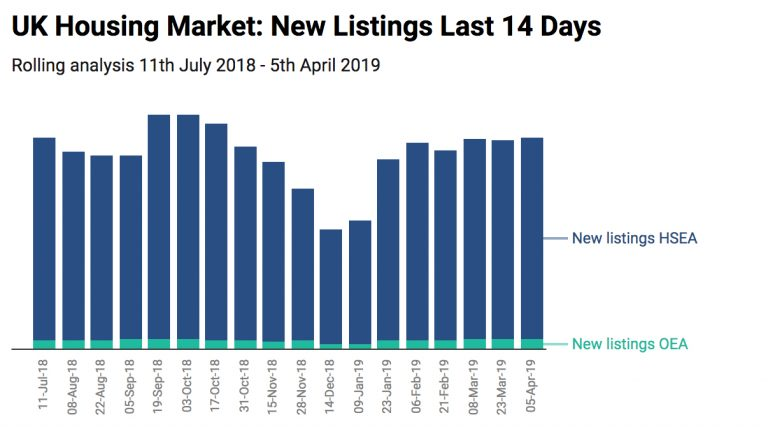wink m winkworth fy 2018 results uk housing market new listings gavin brazg