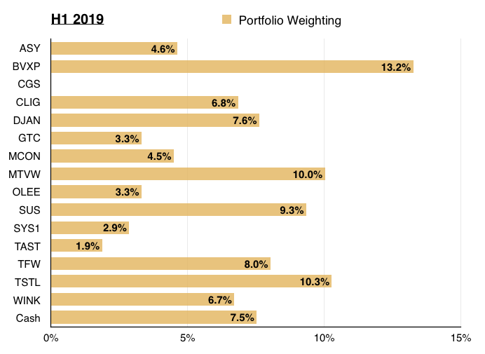 Maynard Paton | Q2 2019: 1 Sell, 3 Top-Ups And Portfolio Analysis