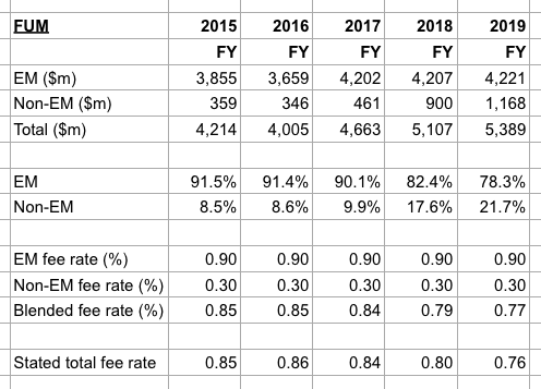 clig city of london investment 2019 full year results fund fee rate algebra
