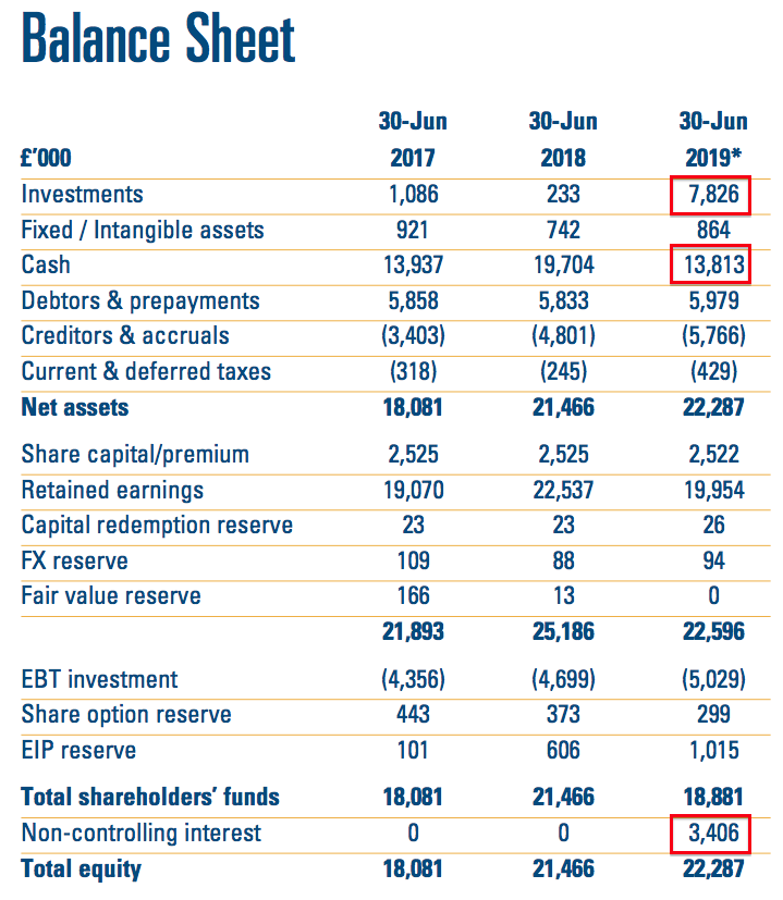 clig city of london investment 2019 full year results balance sheet