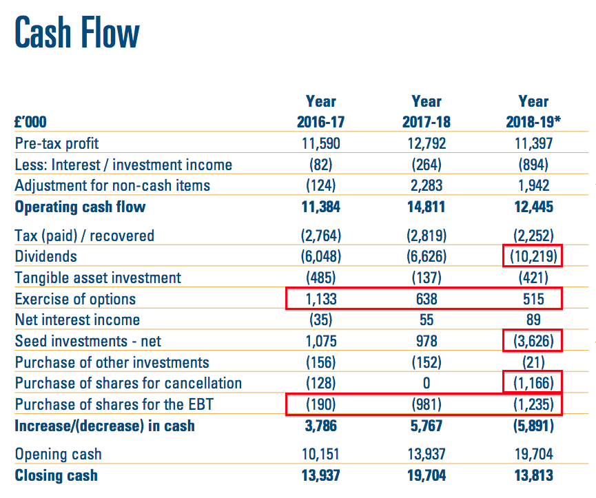 clig city of london investment 2019 full year results cash flow